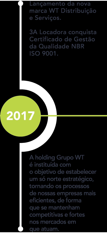 Grupo_WT-Site_Linha_do_Tempo_7